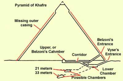 Location of possible chambers under the Pyramid of Khafre