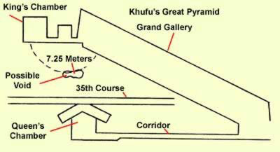 Location of possible Chamber found by SRI in the Great Pyramid of Khufu