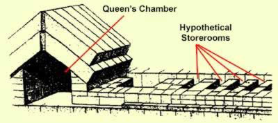 Cavities thought by some researchers to be behind the west wall of the Queen's Chamber of Khufu's Great Pyramid