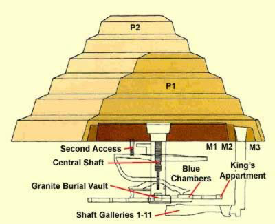 Diagram of the substructure and the building stages of Djoser's Step Pyramid at Saqqara