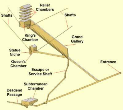 Another plan of the internal and substructure of the Great Pyramid at Giza