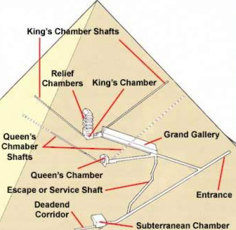 Internal structure of the Great Pyramid of Khufu