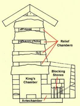 Drawing of the King's Chamber and the relief chambers above it in the Great Pyramid at Giza