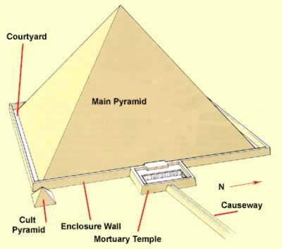 The Great Pyramid of Khufu elements