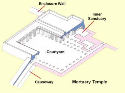 Isometric view of the Mortuary Temple