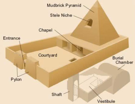 A plan of a none Royal Pyramid at Deir el-Medina