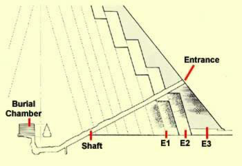 Side view of Snefru's Pyramid at Meidum including the stages of construction