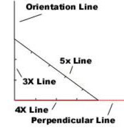 Method used to find a perpendicular line for Pyramid construction