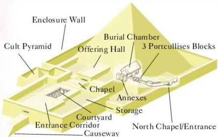 Typical Pyramid components, though the Valley temple and River Quay is not shown